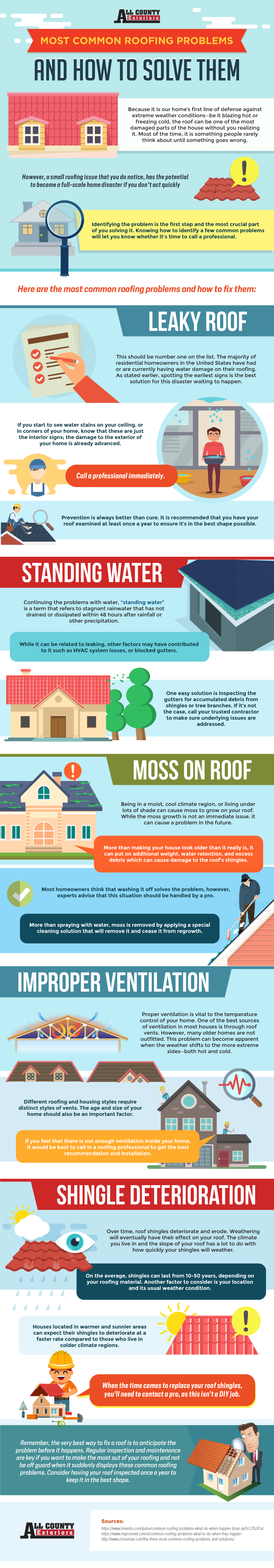 Solving Most Common Roofing Problems - All County Exteriors